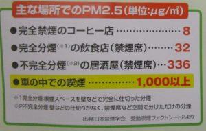 受動喫煙とPM2.5
